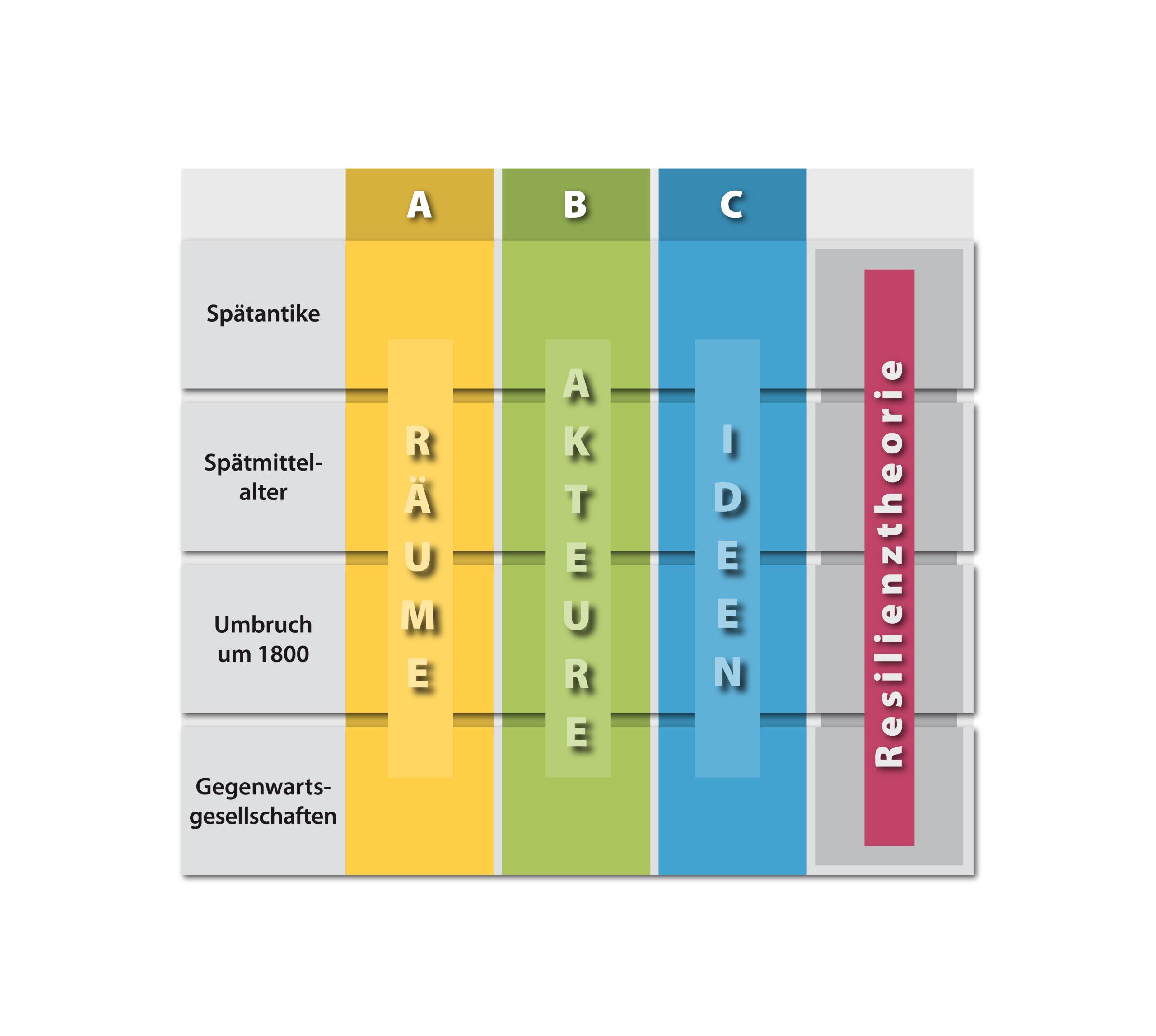 Sonderforschungsbereich Infografiken